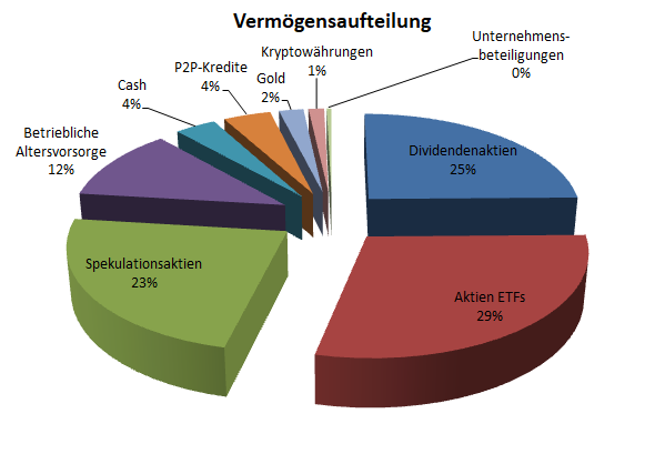 Vermögensaufteilung