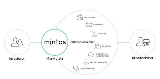 P2P Kredite Mintos - Wie funktioniert es
