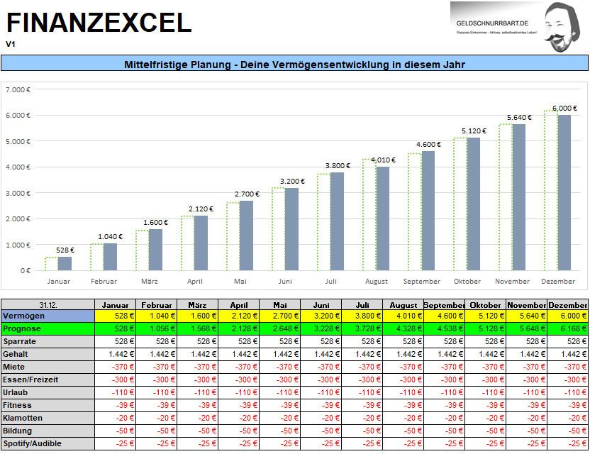 Mittelfristige Planung Finanzexcel