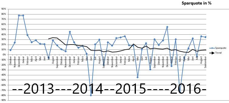 Sparquote von Christian vor zwei Jahren noch circa 10%