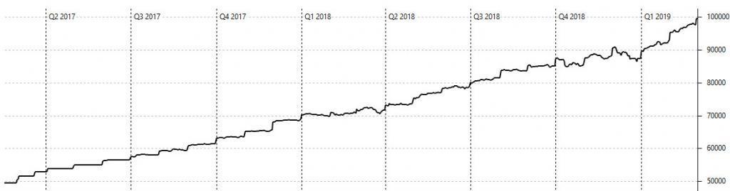 Die Vermögensentwicklung von 50k€ auf 100k€ in zwei Jahren