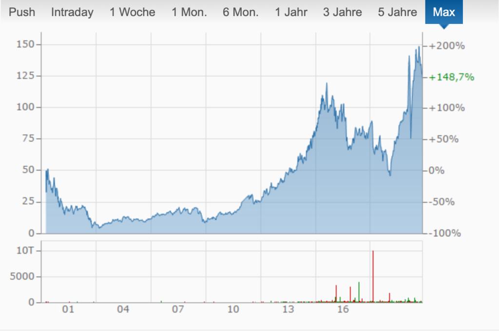Aktienkursverlauf